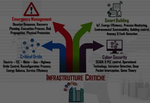 Infrastrutture Critiche / Servizi Essenziali